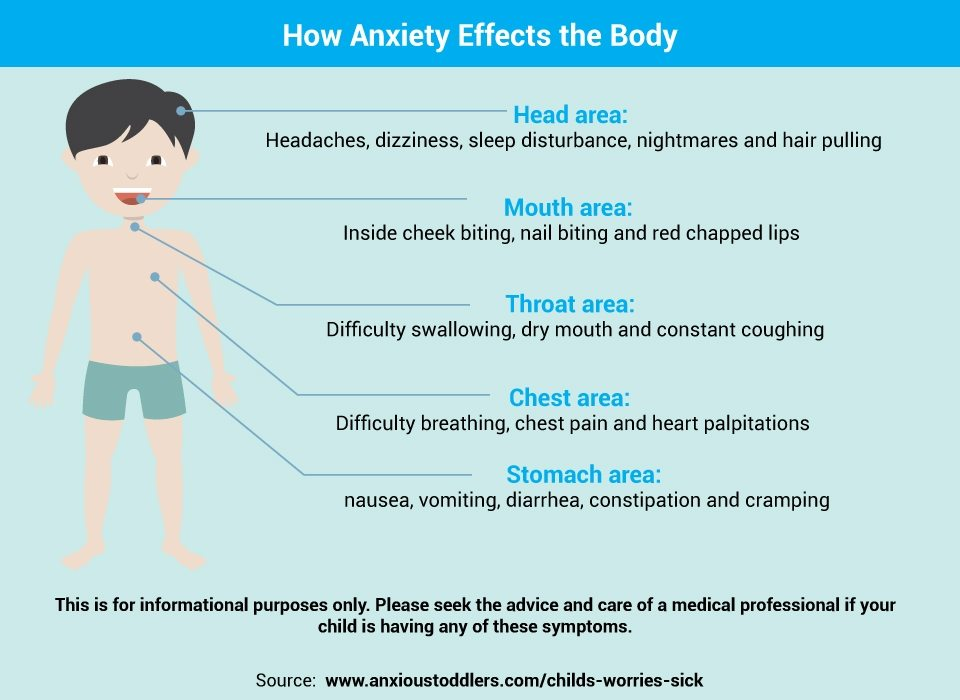 What can cause anxiety after eating